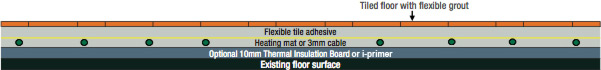 Heat Mat Figure 1 - Heating mats and 3mm cable beneath tiled floors