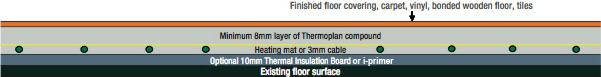 Heat Mat Figure 2 - Heating mats and 3mm cable beneath any floor covering