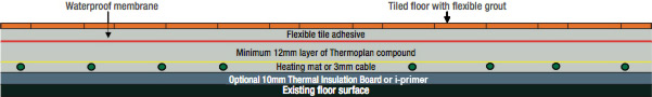 Heat Mat Figure 3 - Heating mats and 3mm cable in a