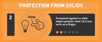 Protected against a solid object greater than 12.5mm such as a finger.